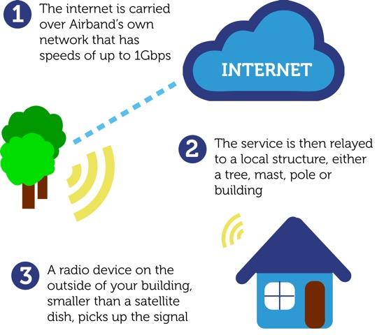 Connecting Exmoor – New InternetOptions