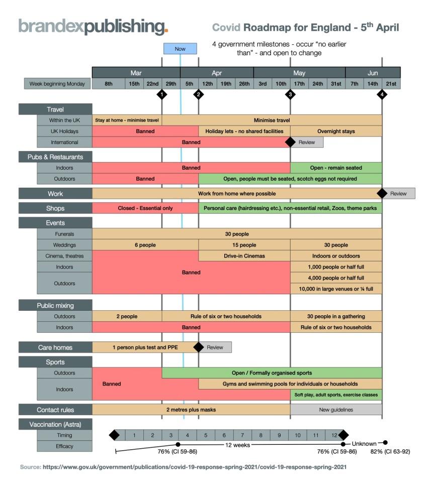 Covid Roadmap Chart